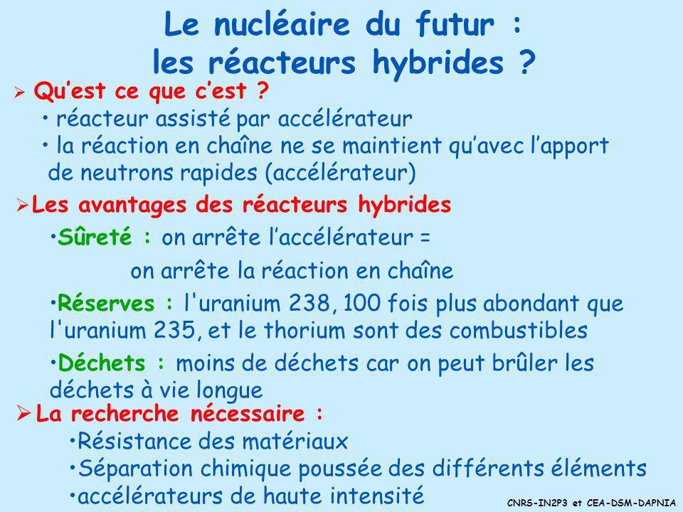 CNRS-IN2P3 et CEA-DSM-DAPNIA Le nucléaire du futur : la 4ème génération ? Quest ce que cest ? 6 axes de recherche pour répondre à un cahier des charge