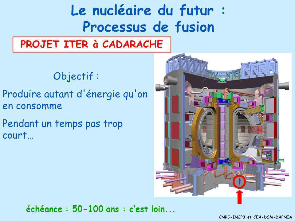 CNRS-IN2P3 et CEA-DSM-DAPNIA Comment ça marche? Comme le Soleil ! Noyaux à 100 millions °C Objectif majeur car réserves « infinies » en deutérium ! pe