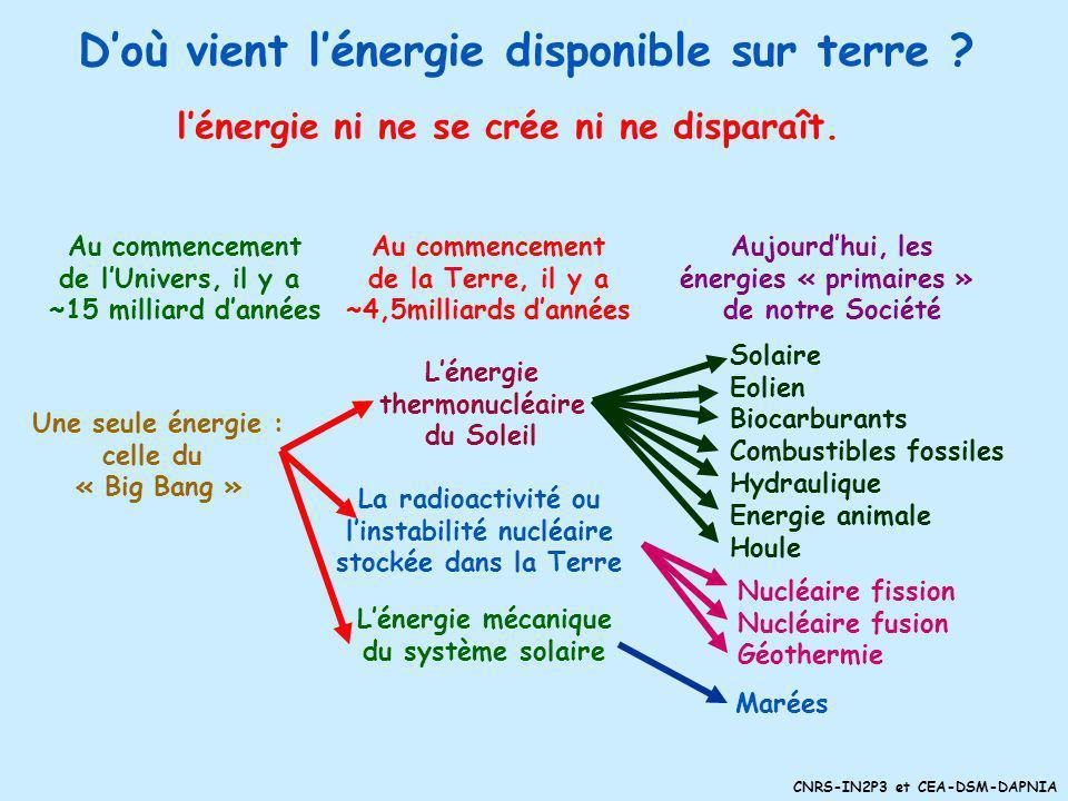 CNRS-IN2P3 et CEA-DSM-DAPNIA Doù vient lénergie disponible sur terre .