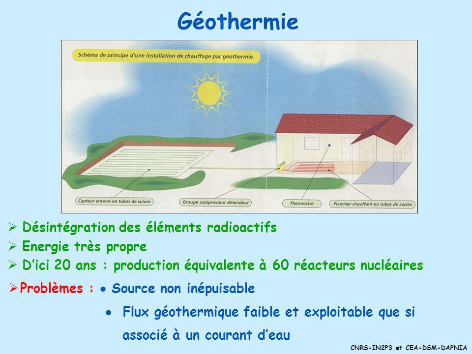 CNRS-IN2P3 et CEA-DSM-DAPNIA Eolien Problèmes : gérer lintermittence (du vent, mais pas trop) seulement 25% de la puissance maximale assurer la rentab