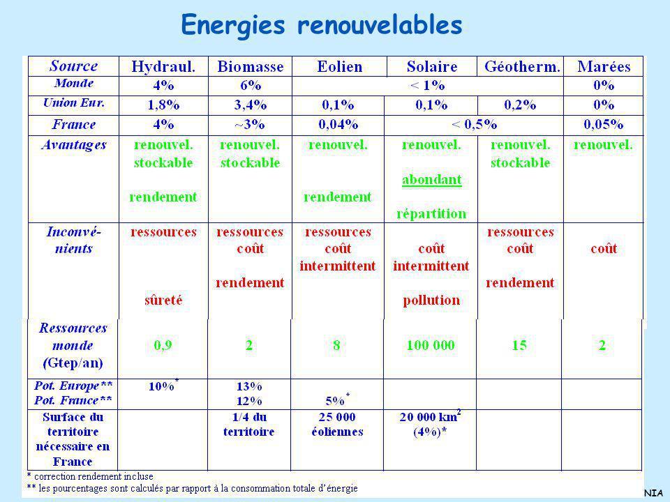 CNRS-IN2P3 et CEA-DSM-DAPNIA Pour le futur, on sait : - que la consommation mondiale va croître - que le pétrole va sépuiser rapidement Sur quoi peut-