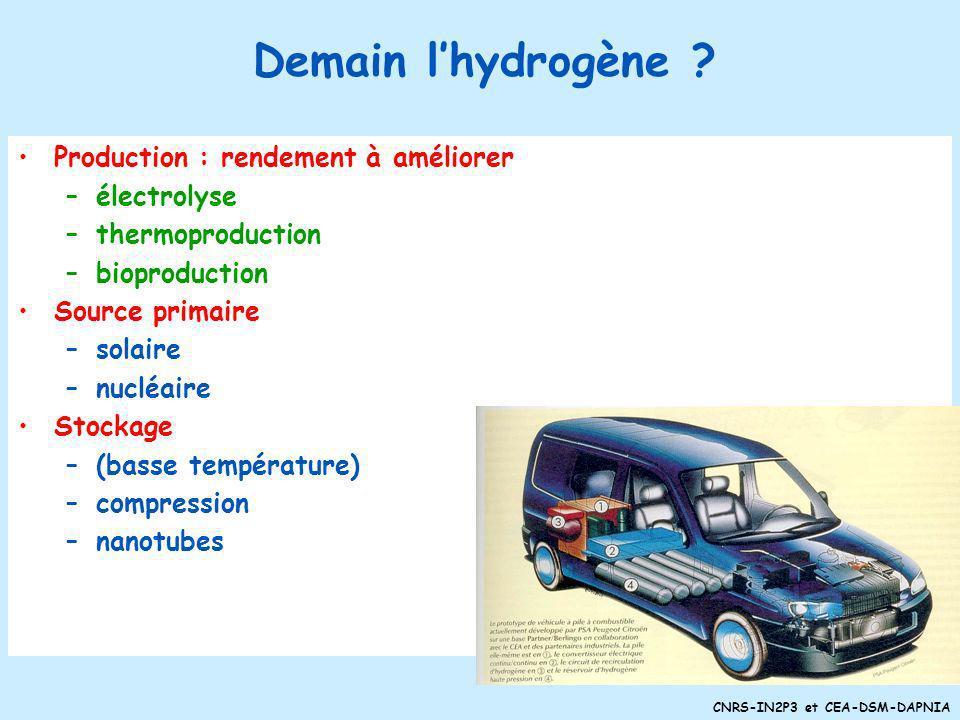 CNRS-IN2P3 et CEA-DSM-DAPNIA n disparition des carburants actuels n nécessité de moins polluer en ville n essence artificielle produite à partir du ch