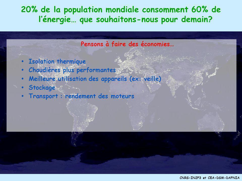CNRS-IN2P3 et CEA-DSM-DAPNIA Demain lhydrogène ? Production : rendement à améliorer –électrolyse –thermoproduction –bioproduction Source primaire –sol