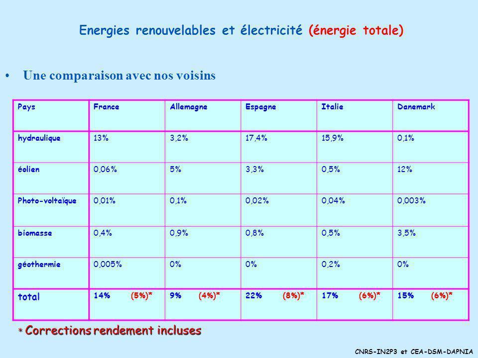CNRS-IN2P3 et CEA-DSM-DAPNIA Annexes