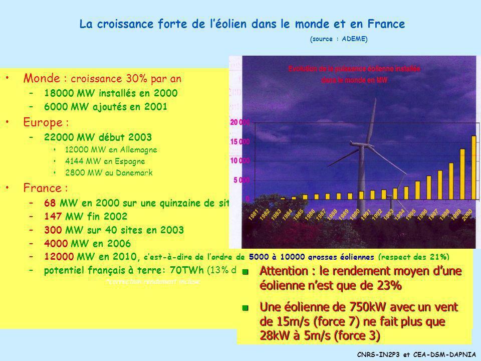 CNRS-IN2P3 et CEA-DSM-DAPNIA Energies renouvelables et électricité (énergie totale) Une comparaison avec nos voisins PaysFranceAllemagneEspagneItalieD