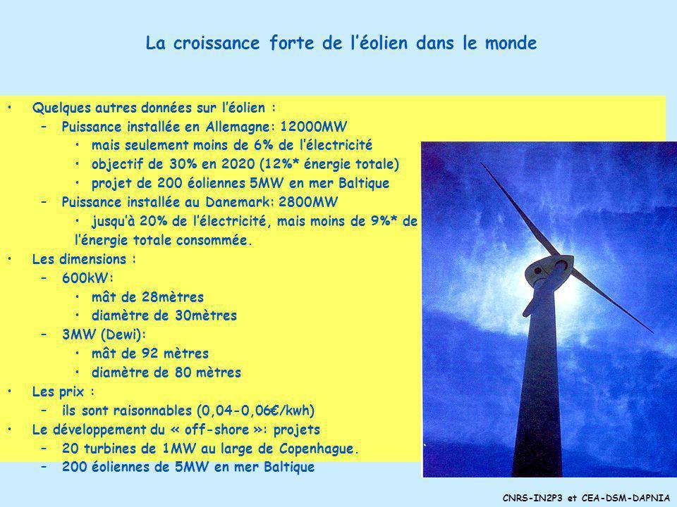 CNRS-IN2P3 et CEA-DSM-DAPNIA La croissance forte de léolien dans le monde et en France (source : ADEME) Monde : croissance 30% par an –18000 MW instal