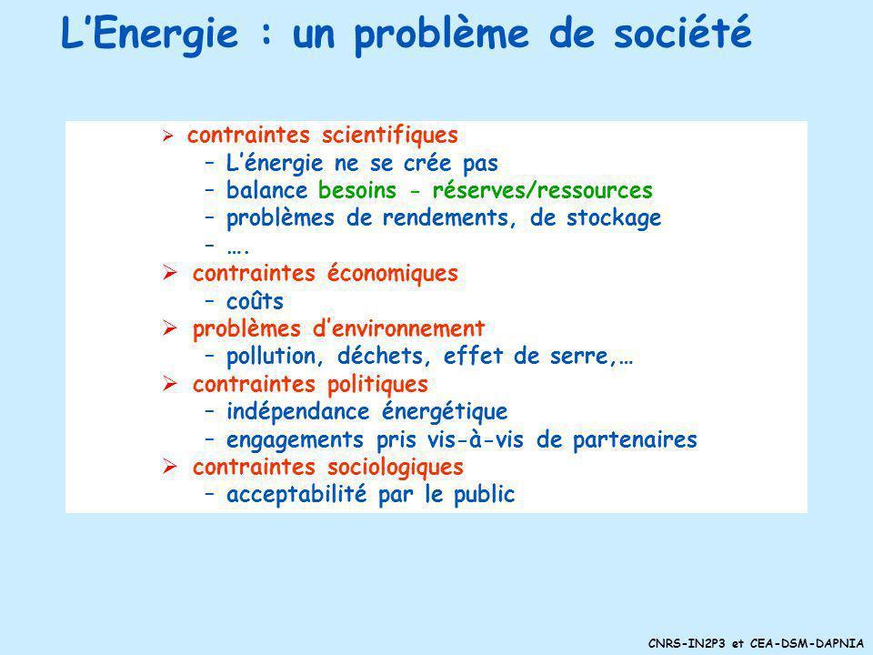 CNRS-IN2P3 et CEA-DSM-DAPNIA LEnergie : un problème de société contraintes scientifiques –Lénergie ne se crée pas –balance besoins - réserves/ressources –problèmes de rendements, de stockage –….