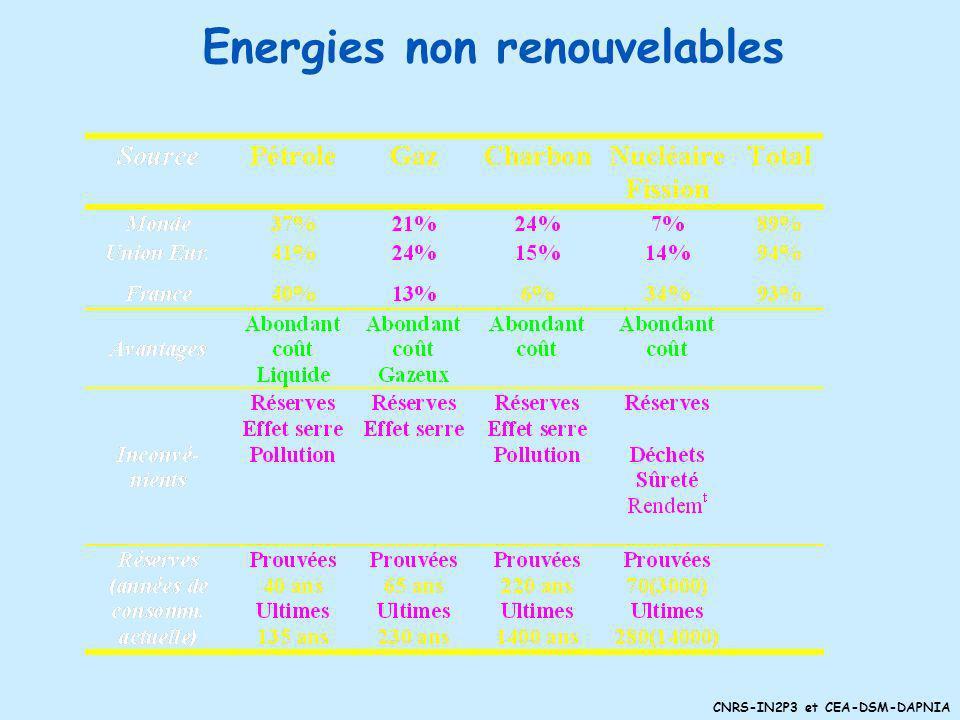 CNRS-IN2P3 et CEA-DSM-DAPNIA La production par entraînement mécanique La production thermo-mécanique (source de chaleur) Centrales thermiques classiqu