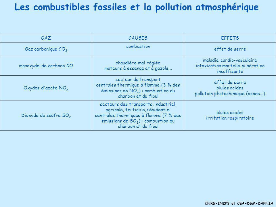 CNRS-IN2P3 et CEA-DSM-DAPNIA Energies non renouvelables