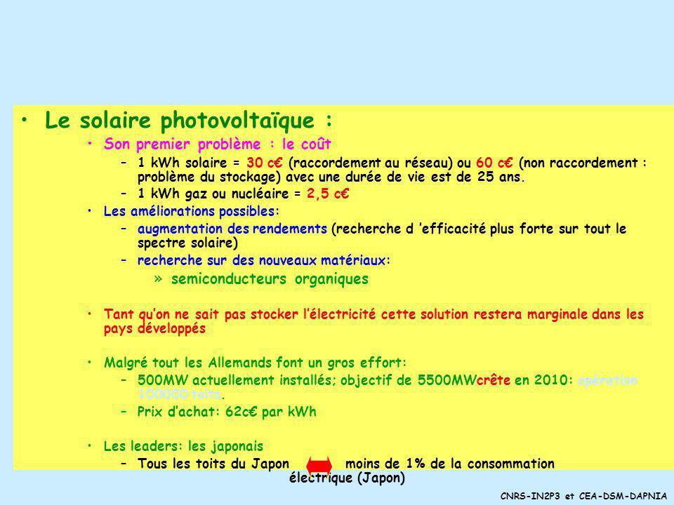 CNRS-IN2P3 et CEA-DSM-DAPNIA Le point sur le solaire Le solaire : il est partout –Léolien : cest du solaire –La biomasse : cest du solaire –Lhydrauliq