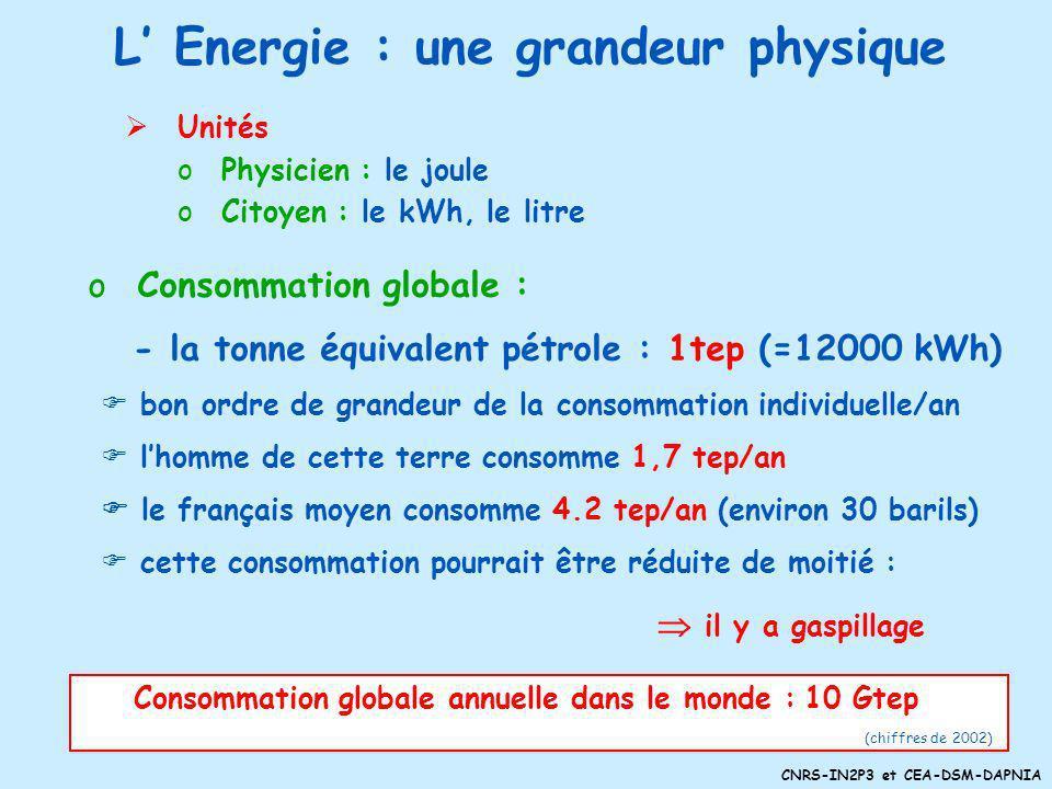 CNRS-IN2P3 et CEA-DSM-DAPNIA L Energie : une grandeur physique Unités oPhysicien : le joule oCitoyen : le kWh, le litre o Consommation globale : - la tonne équivalent pétrole : 1tep (=12000 kWh) bon ordre de grandeur de la consommation individuelle/an lhomme de cette terre consomme 1,7 tep/an le français moyen consomme 4.2 tep/an (environ 30 barils) cette consommation pourrait être réduite de moitié : il y a gaspillage Consommation globale annuelle dans le monde : 10 Gtep (chiffres de 2002)