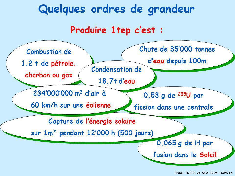 CNRS-IN2P3 et CEA-DSM-DAPNIA Produire 1tep cest : Combustion de 1,2 t de pétrole, charbon ou gaz Combustion de 1,2 t de pétrole, charbon ou gaz Chute de 35000 tonnes deau depuis 100m Chute de 35000 tonnes deau depuis 100m 0,065 g de H par fusion dans le Soleil 0,065 g de H par fusion dans le Soleil 0,53 g de 235 U par fission dans une centrale 0,53 g de 235 U par fission dans une centrale Condensation de 18,7t deau Condensation de 18,7t deau Capture de lénergie solaire sur 1m² pendant 12000 h (500 jours) Capture de lénergie solaire sur 1m² pendant 12000 h (500 jours) 234000000 m 3 dair à 60 km/h sur une éolienne 234000000 m 3 dair à 60 km/h sur une éolienne Quelques ordres de grandeur