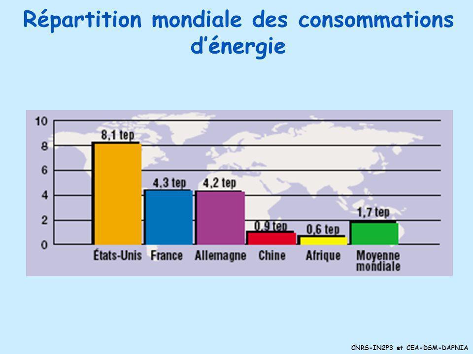 CNRS-IN2P3 et CEA-DSM-DAPNIA Eolien Problèmes : gérer lintermittence (du vent, mais pas trop) seulement 25% de la puissance maximale assurer la rentabilité recherches sur la résistance des matériaux corrosion en mer modélisation aérodynamique (décrochage aérodynamique) Accroissement de puissance jusqu à 5 MW Monde : croissance 30% par an