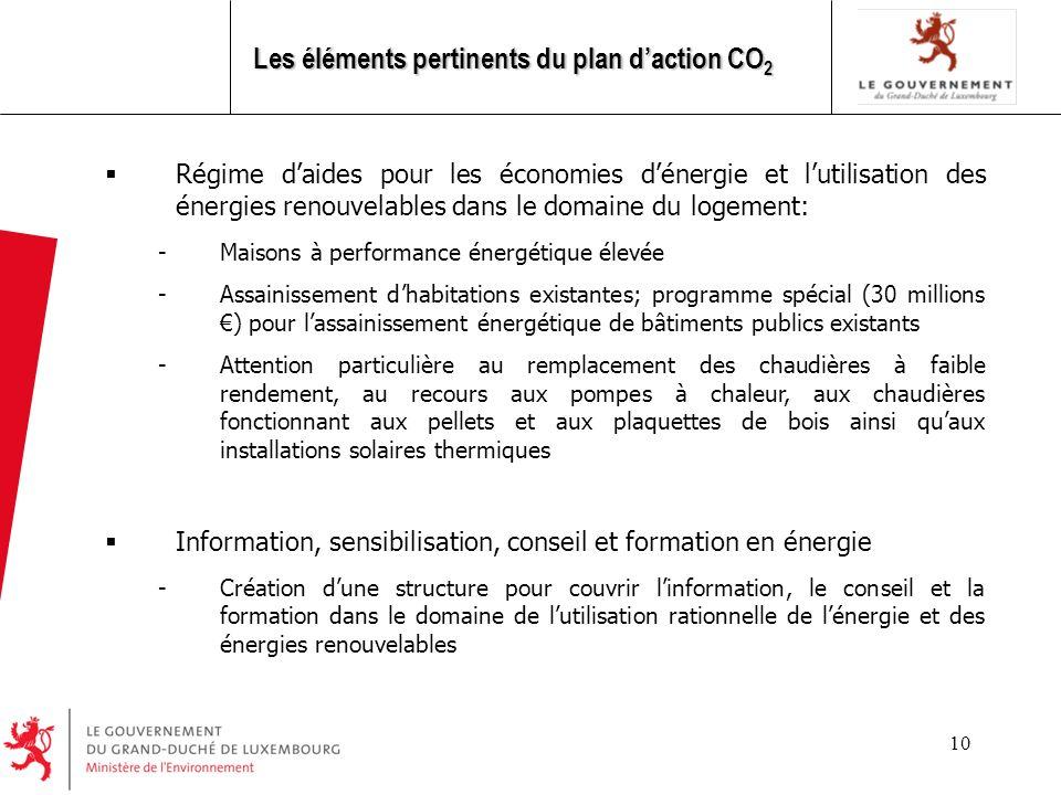 10 Les éléments pertinents du plan daction CO 2 Régime daides pour les économies dénergie et lutilisation des énergies renouvelables dans le domaine d