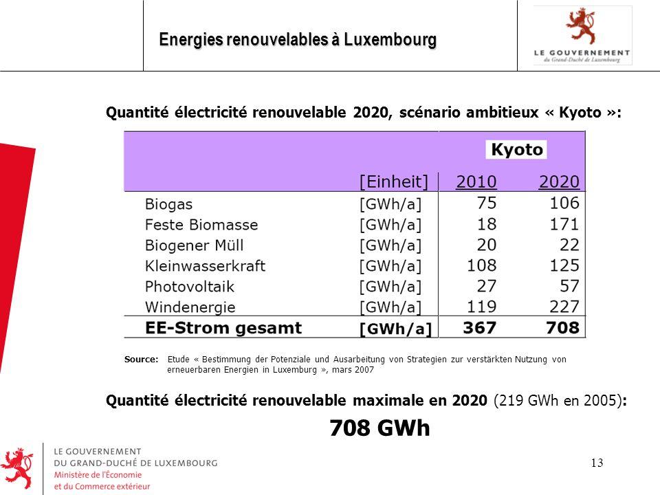 13 Energies renouvelables à Luxembourg Quantité électricité renouvelable maximale en 2020 (219 GWh en 2005): 708 GWh Quantité électricité renouvelable 2020, scénario ambitieux « Kyoto »: Source: Etude « Bestimmung der Potenziale und Ausarbeitung von Strategien zur verstärkten Nutzung von erneuerbaren Energien in Luxemburg », mars 2007