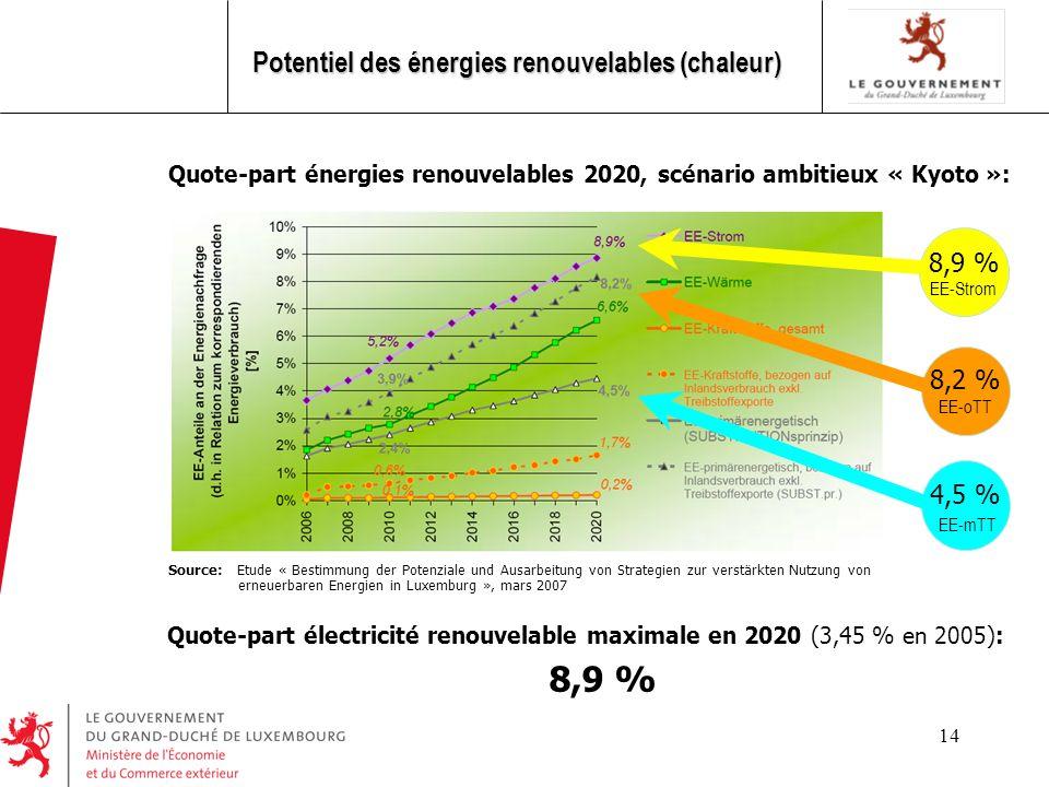14 Potentiel des énergies renouvelables (chaleur) Quote-part énergies renouvelables 2020, scénario ambitieux « Kyoto »: Source: Etude « Bestimmung der Potenziale und Ausarbeitung von Strategien zur verstärkten Nutzung von erneuerbaren Energien in Luxemburg », mars 2007 8,9 % EE-Strom 8,2 % EE-oTT 4,5 % EE-mTT Quote-part électricité renouvelable maximale en 2020 (3,45 % en 2005): 8,9 %