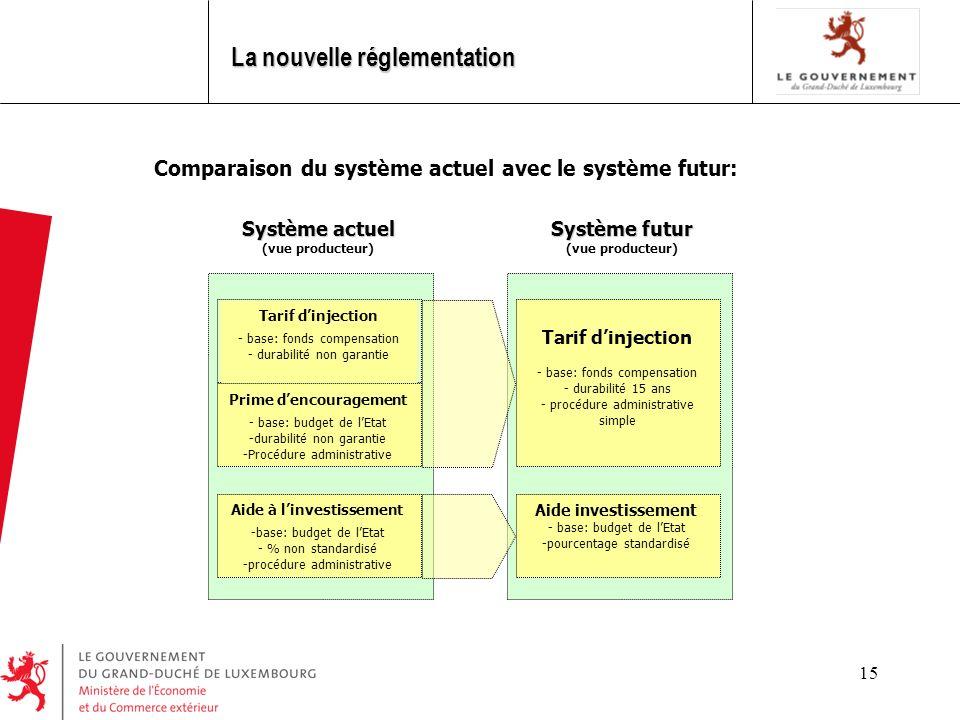 15 Comparaison du système actuel avec le système futur: Système actuel (vue producteur) Tarif dinjection - base: fonds compensation - durabilité non g