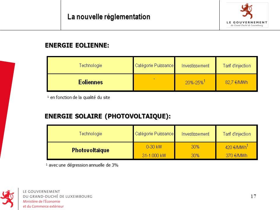 17 ENERGIE EOLIENNE: 1 en fonction de la qualité du site 1 en fonction de la qualité du site La nouvelle réglementation ENERGIE SOLAIRE (PHOTOVOLTAIQUE): 1 avec une dégression annuelle de 3% 1 avec une dégression annuelle de 3%