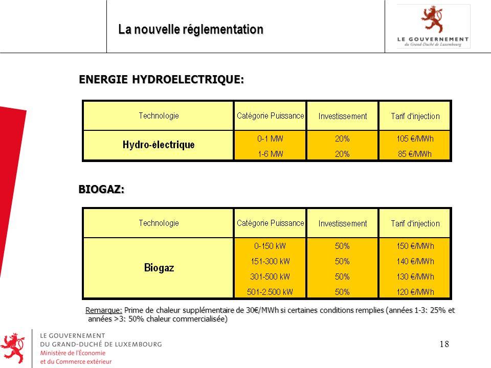 18 ENERGIE HYDROELECTRIQUE: BIOGAZ: Remarque: Prime de chaleur supplémentaire de 30/MWh si certaines conditions remplies (années 1-3: 25% et Remarque: Prime de chaleur supplémentaire de 30/MWh si certaines conditions remplies (années 1-3: 25% et années >3: 50% chaleur commercialisée) années >3: 50% chaleur commercialisée) La nouvelle réglementation
