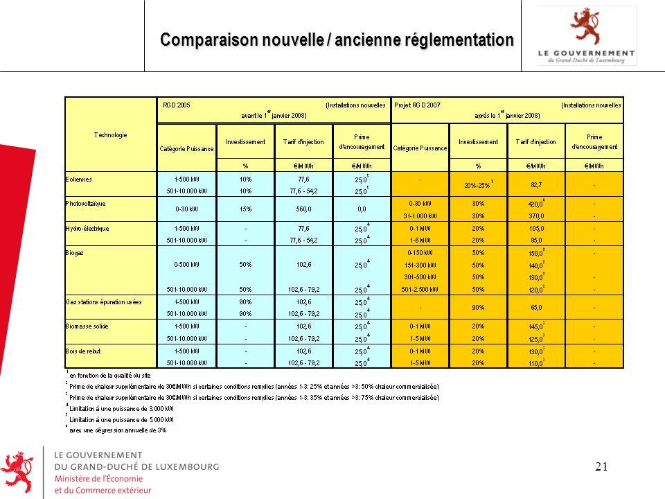 21 Comparaison nouvelle / ancienne réglementation