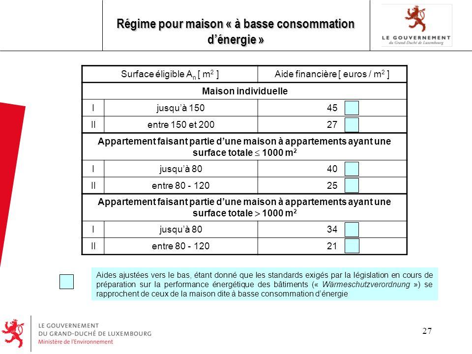 27 Régime pour maison « à basse consommation dénergie » Aides ajustées vers le bas, étant donné que les standards exigés par la législation en cours d