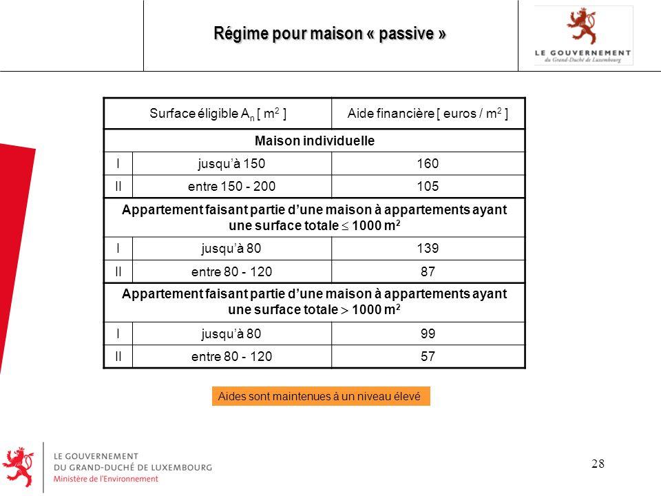 28 Régime pour maison « passive » Aides sont maintenues à un niveau élevé Surface éligible A n [ m 2 ]Aide financière [ euros / m 2 ] Maison individue