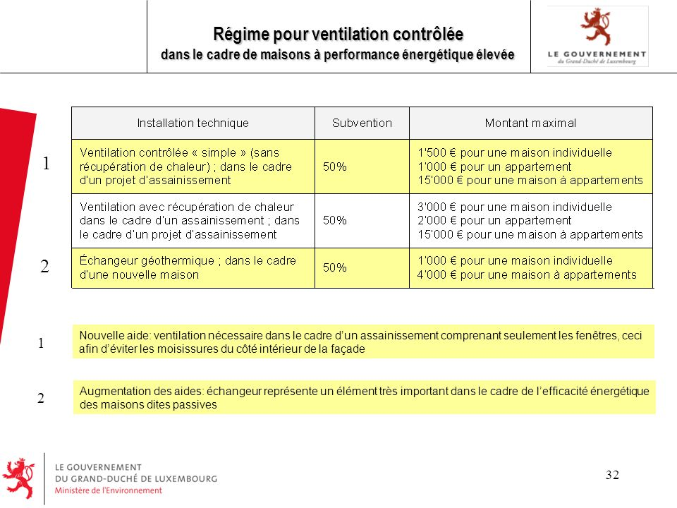 32 Régime pour ventilation contrôlée dans le cadre de maisons à performance énergétique élevée Nouvelle aide: ventilation nécessaire dans le cadre dun