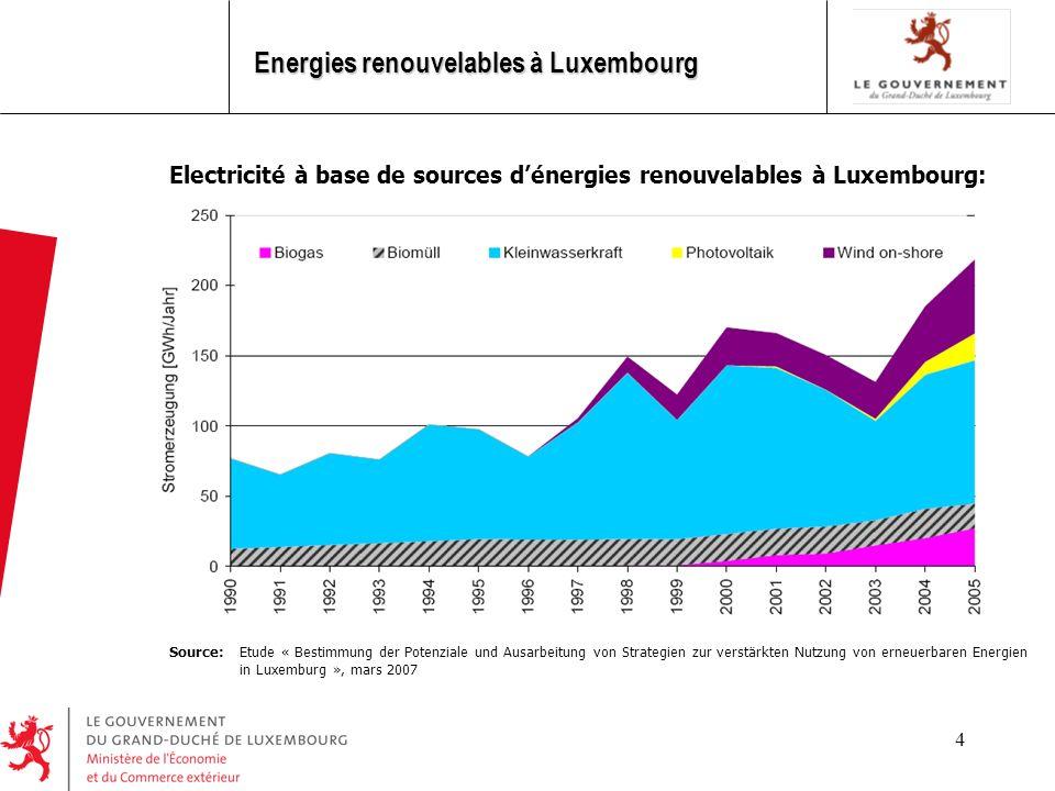 5 Energies renouvelables à Luxembourg Engagement du Luxembourg dans le cadre de la directive 2001/77/CE: 5,7 % en 2010 Electricité à base de sources dénergies renouvelables à Luxembourg: Source: Etude « Bestimmung der Potenziale und Ausarbeitung von Strategien zur verstärkten Nutzung von erneuerbaren Energien in Luxemburg », mars 2007