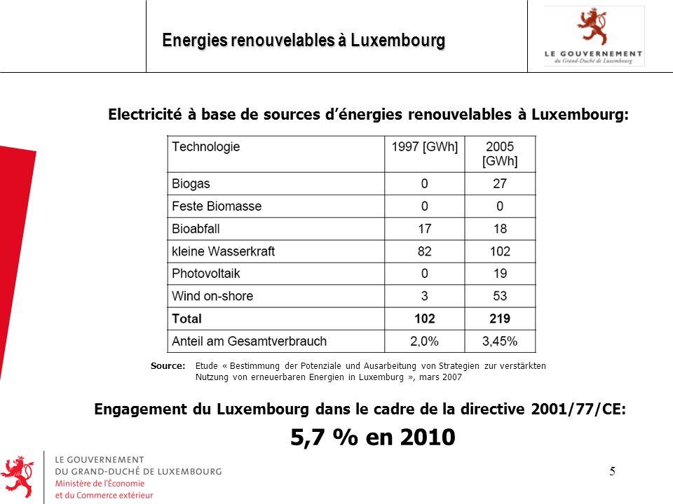5 Energies renouvelables à Luxembourg Engagement du Luxembourg dans le cadre de la directive 2001/77/CE: 5,7 % en 2010 Electricité à base de sources d