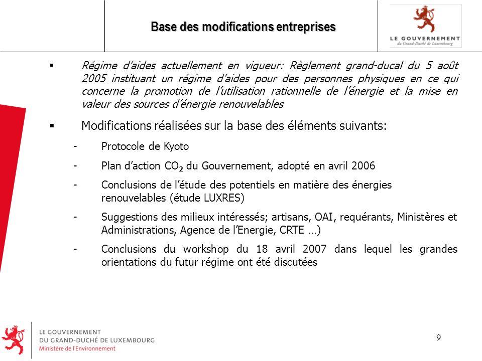9 Base des modifications entreprises Régime daides actuellement en vigueur: Règlement grand-ducal du 5 août 2005 instituant un régime daides pour des personnes physiques en ce qui concerne la promotion de lutilisation rationnelle de lénergie et la mise en valeur des sources dénergie renouvelables Modifications réalisées sur la base des éléments suivants: -Protocole de Kyoto -Plan daction CO 2 du Gouvernement, adopté en avril 2006 -Conclusions de létude des potentiels en matière des énergies renouvelables (étude LUXRES) -Suggestions des milieux intéressés; artisans, OAI, requérants, Ministères et Administrations, Agence de lEnergie, CRTE …) -Conclusions du workshop du 18 avril 2007 dans lequel les grandes orientations du futur régime ont été discutées