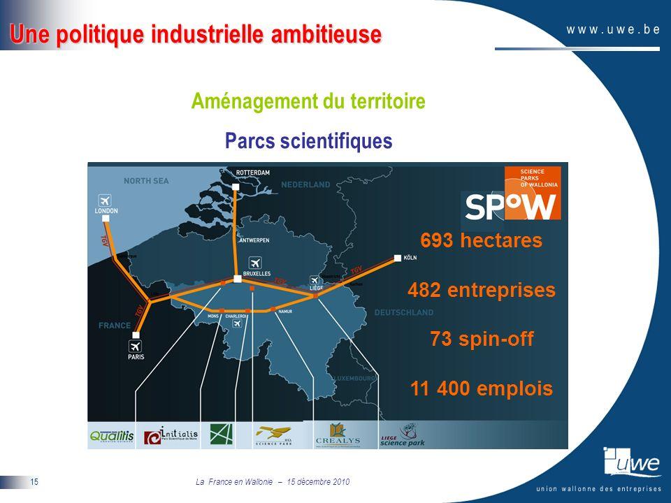 La France en Wallonie – 15 décembre 2010 15 693 hectares 482 entreprises 73 spin-off 11 400 emplois Une politique industrielle ambitieuse Aménagement du territoire Parcs scientifiques