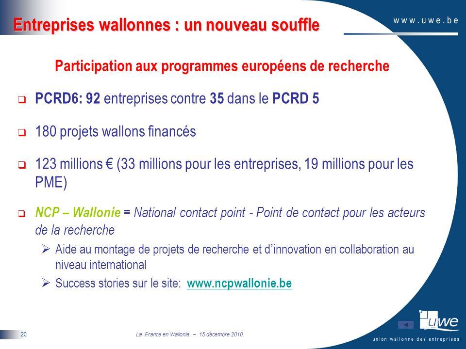 La France en Wallonie – 15 décembre 2010 20 Entreprises wallonnes : un nouveau souffle Participation aux programmes européens de recherche PCRD6: 92 entreprises contre 35 dans le PCRD 5 180 projets wallons financés 123 millions (33 millions pour les entreprises, 19 millions pour les PME) NCP – Wallonie = National contact point - Point de contact pour les acteurs de la recherche Aide au montage de projets de recherche et d innovation en collaboration au niveau international Success stories sur le site: www.ncpwallonie.bewww.ncpwallonie.be