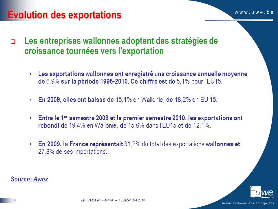 La France en Wallonie – 15 décembre 2010 6 Evolution des exportations Les entreprises wallonnes adoptent des stratégies de croissance tournées vers lexportation Les exportations wallonnes ont enregistré une croissance annuelle moyenne de 6,9% sur la période 1996-2010.
