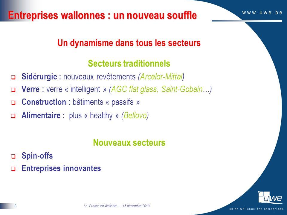La France en Wallonie – 15 décembre 2010 9 Un dynamisme dans tous les secteurs Nouveaux secteurs Spin-offs 199 spin-offs nouvelles depuis 1994 82% toujours en vie 2% rachetées 16% arrêtées Secteurs Biotech (25%) Equip.