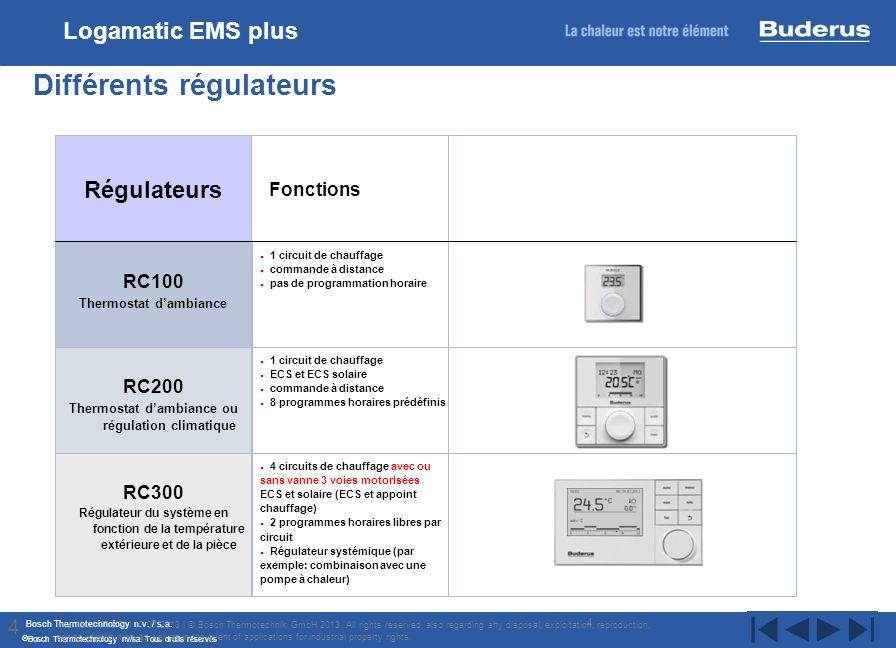 Bosch Thermotechnology n.v. / s.a. Bosch Thermotechnology nv/sa. Tous droits réservés 4 Différents régulateurs Internal | TT/STI | 17/07/2013 | © Bosc
