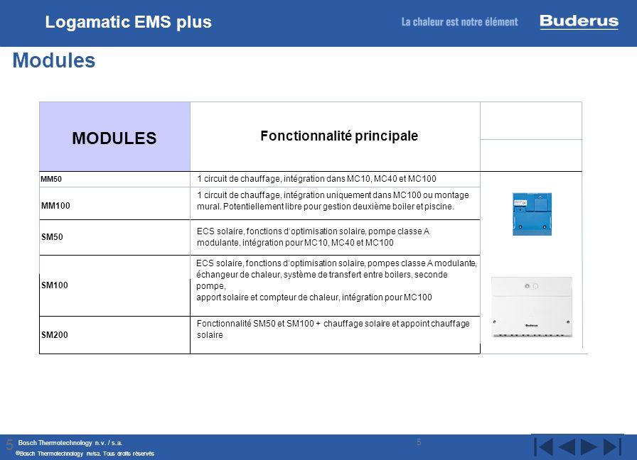 Bosch Thermotechnology n.v. / s.a. Bosch Thermotechnology nv/sa. Tous droits réservés 5 Modules Logamatic EMS plus MODULES Fonctionnalité principale F