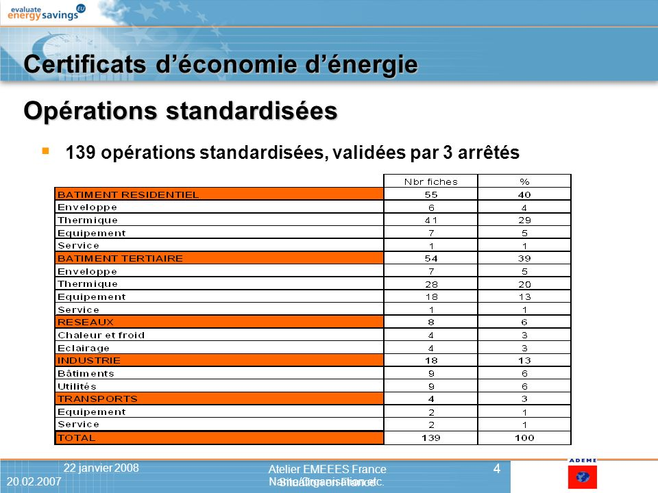 20.02.2007Name/Organisation etc.422 janvier 2008 4 Atelier EMEEES France Situation en France 20.02.2007Name/Organisation etc.