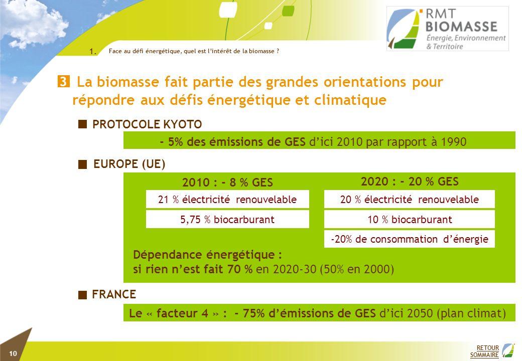 Le « facteur 4 » : - 75% démissions de GES dici 2050 (plan climat) - 5% des émissions de GES dici 2010 par rapport à 1990 21 % électricité renouvelabl