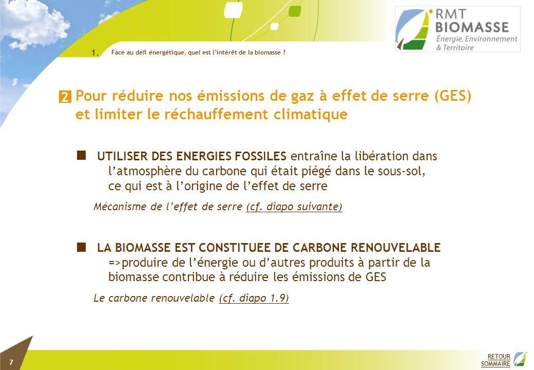Source : Fondation Nicolas Hulot© Les gaz à effet de serre sont principalement le CO2, le CH4 et le N2O Mécanisme de leffet de serre 2.a RETOUR SOMMAIRE Face au défi énergétique, quel est lintérêt de la biomasse .