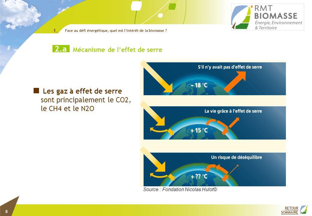 Photosynthèse Combustion : biocarburant, biogaz, bois de chauffage… Carbone atmosphérique CYCLE FERMÉ : LE CARBONE EST RECYCLÉ Carbone atmosphérique Combustion de lénergie fossile Carbone fossile Sous-sol LE CARBONE SÉCHAPPE Effet de serre La biomasse, source de carbone renouvelable RETOUR SOMMAIRE Face au défi énergétique, quel est lintérêt de la biomasse .