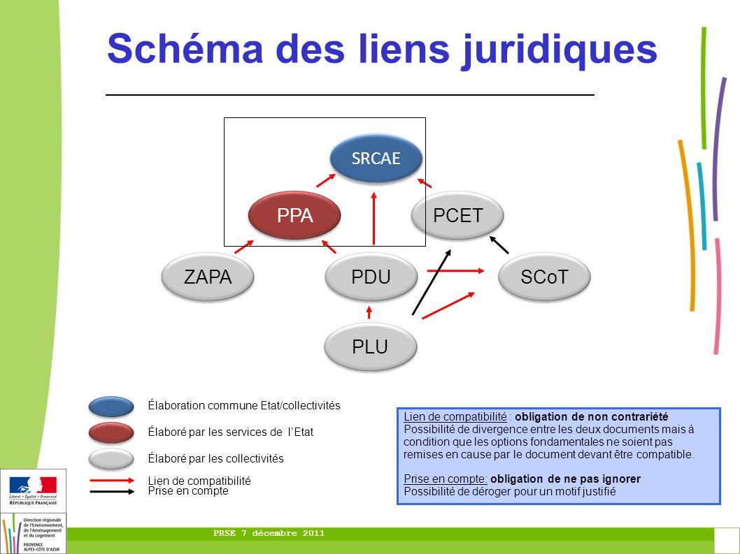 PRSE 7 décembre 2011 Schéma des liens juridiques SRCAE PPA ZAPA PCET SCoTPDU PLU Lien de compatibilité : obligation de non contrariété Possibilité de