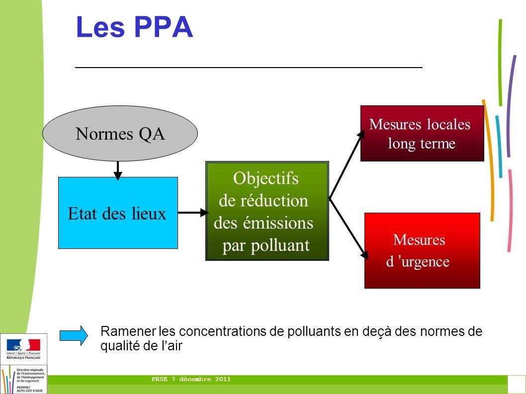 PRSE 7 décembre 2011 Les PPA Etatdes lieux Mesures locales long terme Objectifs de réduction des émissions par polluant Mesures d urgence Normes QA Ra