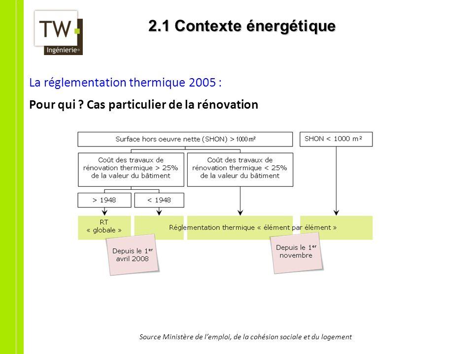 2.1 Contexte énergétique La réglementation thermique 2005 : Pour qui ? Cas particulier de la rénovation Source Ministère de lemploi, de la cohésion so