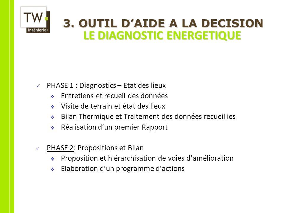 3. OUTIL DAIDE A LA DECISION LE DIAGNOSTIC ENERGETIQUE PHASE 1 : Diagnostics – Etat des lieux Entretiens et recueil des données Visite de terrain et é