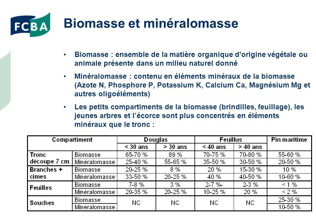 Biomasse et minéralomasse Biomasse : ensemble de la matière organique d origine végétale ou animale présente dans un milieu naturel donné Minéralomasse : contenu en éléments minéraux de la biomasse (Azote N, Phosphore P, Potassium K, Calcium Ca, Magnésium Mg et autres oligoéléments) Les petits compartiments de la biomasse (brindilles, feuillage), les jeunes arbres et lécorce sont plus concentrés en éléments minéraux que le tronc :