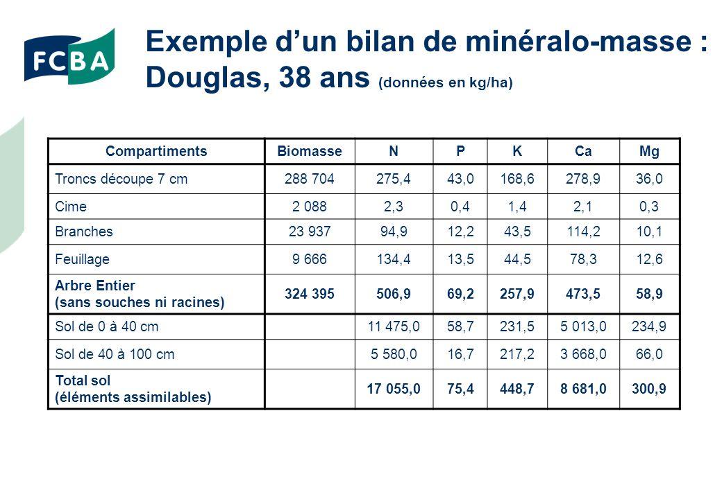 Exemple dun bilan de minéralo-masse : Douglas, 38 ans (données en kg/ha) CompartimentsBiomasseNPKCaMg Troncs découpe 7 cm288 704275,443,0168,6278,936,0 Cime2 0882,30,41,42,10,3 Branches23 93794,912,243,5114,210,1 Feuillage9 666134,413,544,578,312,6 Arbre Entier (sans souches ni racines) 324 395506,969,2257,9473,558,9 Sol de 0 à 40 cm11 475,058,7231,55 013,0234,9 Sol de 40 à 100 cm5 580,016,7217,23 668,066,0 Total sol (éléments assimilables) 17 055,075,4448,78 681,0300,9