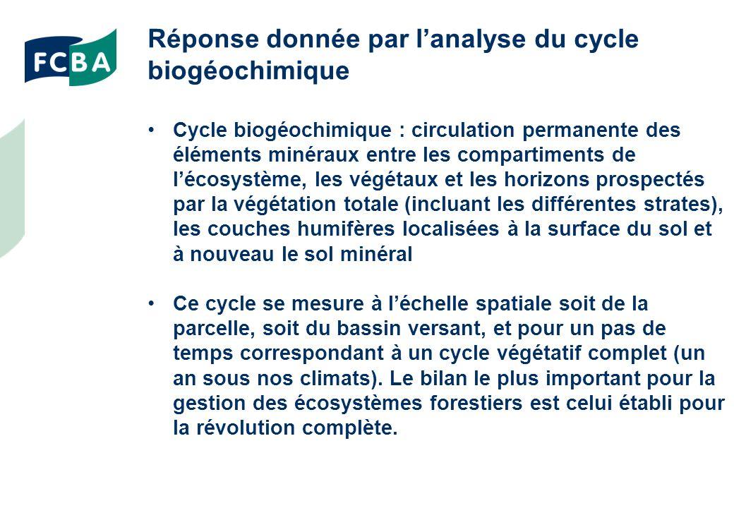 Réponse donnée par lanalyse du cycle biogéochimique Cycle biogéochimique : circulation permanente des éléments minéraux entre les compartiments de lécosystème, les végétaux et les horizons prospectés par la végétation totale (incluant les différentes strates), les couches humifères localisées à la surface du sol et à nouveau le sol minéral Ce cycle se mesure à léchelle spatiale soit de la parcelle, soit du bassin versant, et pour un pas de temps correspondant à un cycle végétatif complet (un an sous nos climats).