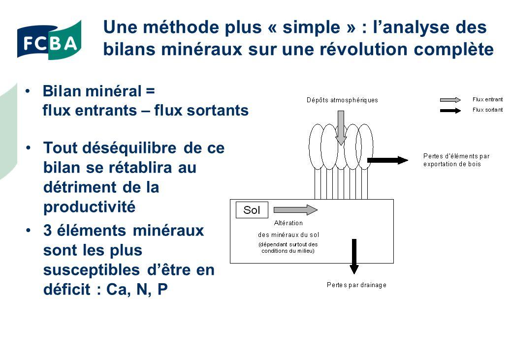 Une méthode plus « simple » : lanalyse des bilans minéraux sur une révolution complète Bilan minéral = flux entrants – flux sortants Tout déséquilibre de ce bilan se rétablira au détriment de la productivité 3 éléments minéraux sont les plus susceptibles dêtre en déficit : Ca, N, P
