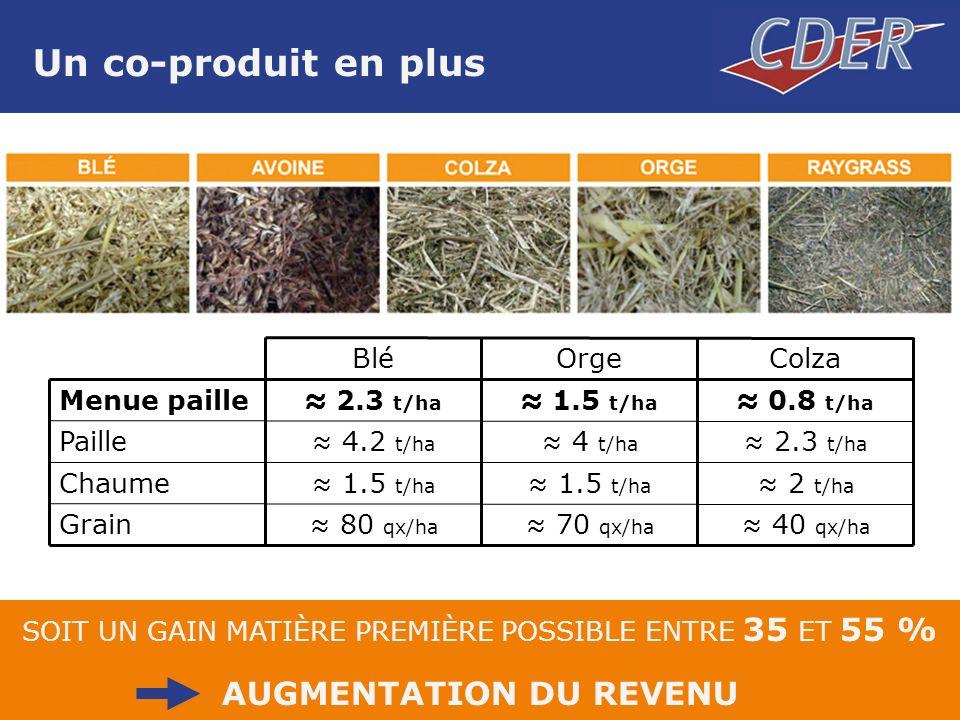 SOIT UN GAIN MATIÈRE PREMIÈRE POSSIBLE ENTRE 35 ET 55 % AUGMENTATION DU REVENU Un co-produit en plus 40 qx/ha 70 qx/ha 80 qx/ha Grain 2 t/ha 1.5 t/ha Chaume 2.3 t/ha 4 t/ha 4.2 t/ha Paille 0.8 t/ha 1.5 t/ha 2.3 t/ha Menue paille ColzaOrgeBlé