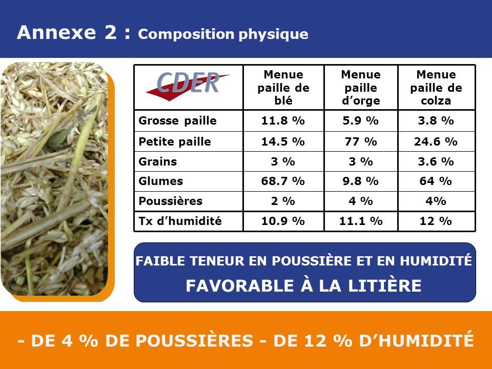 Annexe 2 : Composition physique - DE 4 % DE POUSSIÈRES - DE 12 % DHUMIDITÉ 4% 2 %Poussières 3.6 %3 % Grains 64 %9.8 %68.7 %Glumes 12 %11.1 %10.9 %Tx dhumidité 24.6 %77 %14.5 %Petite paille 3.8 %5.9 %11.8 %Grosse paille Menue paille de colza Menue paille dorge Menue paille de blé FAIBLE TENEUR EN POUSSIÈRE ET EN HUMIDITÉ FAVORABLE À LA LITIÈRE